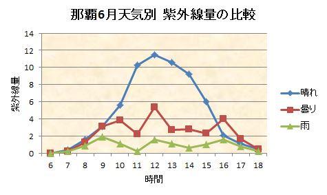 那覇6月天気別紫外線量の比較