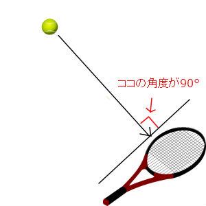 ラケットとボールの角度