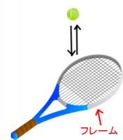 テニス練習法